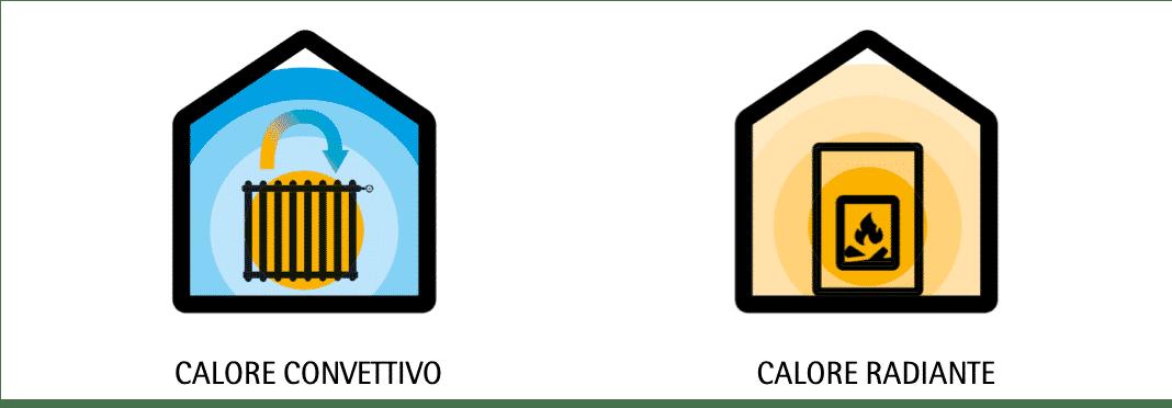 BENESSERE E CALORE RADIANTE